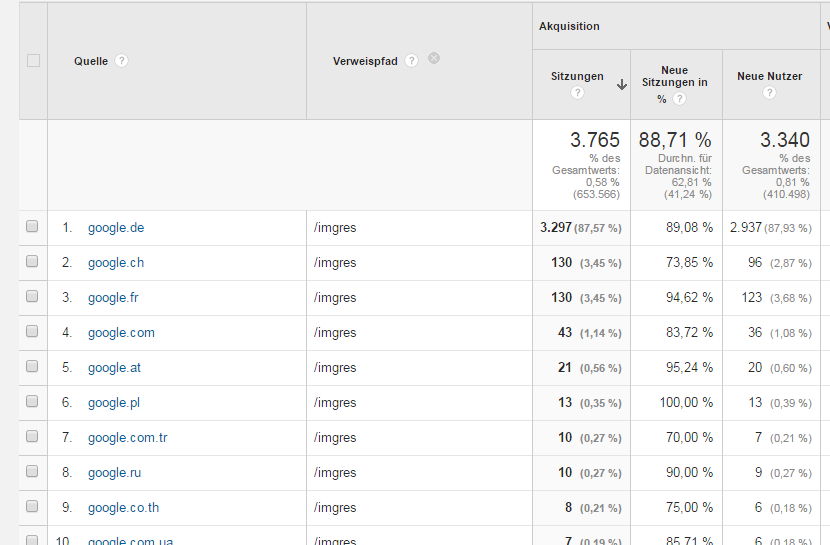 Traffic aus der Google Bildersuche in Google Analytics analysieren
