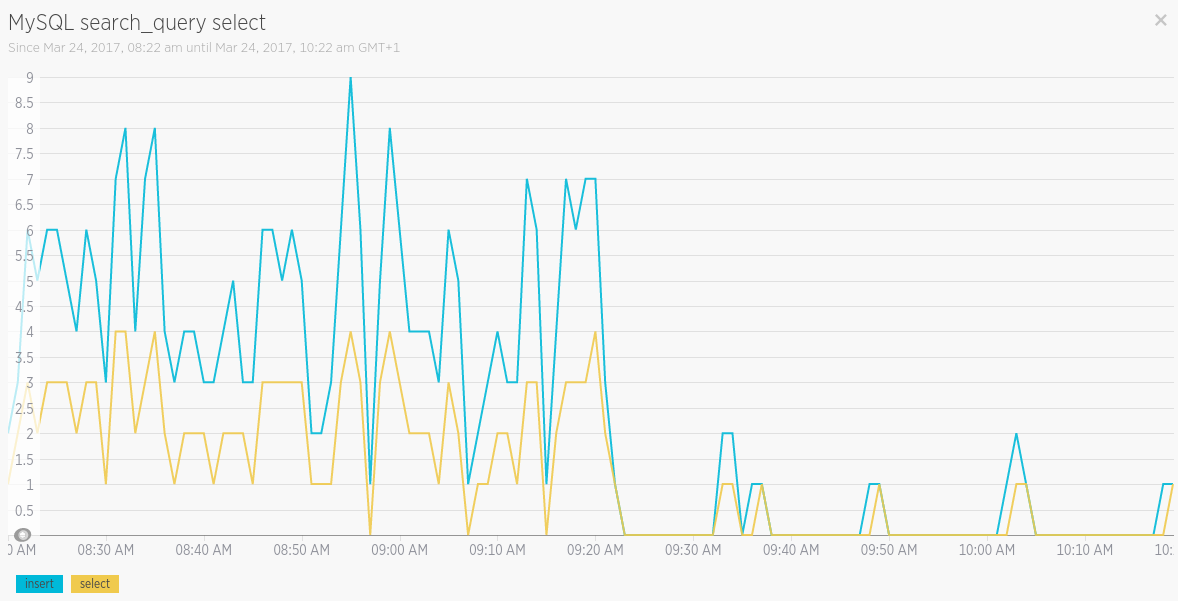 New Relic Dashboards MySQL Performance