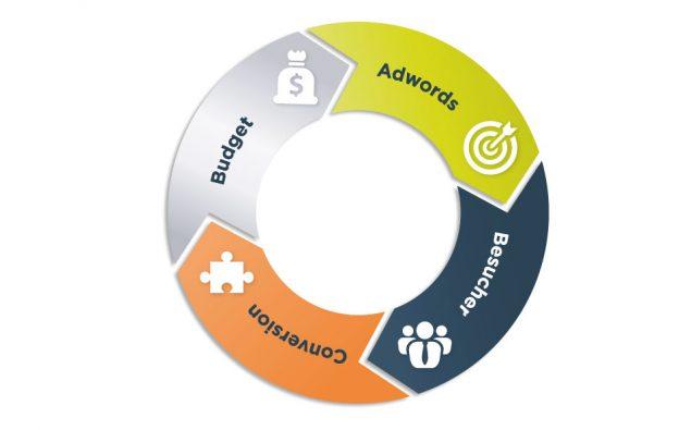 SEA/AdWords für Onlineshops