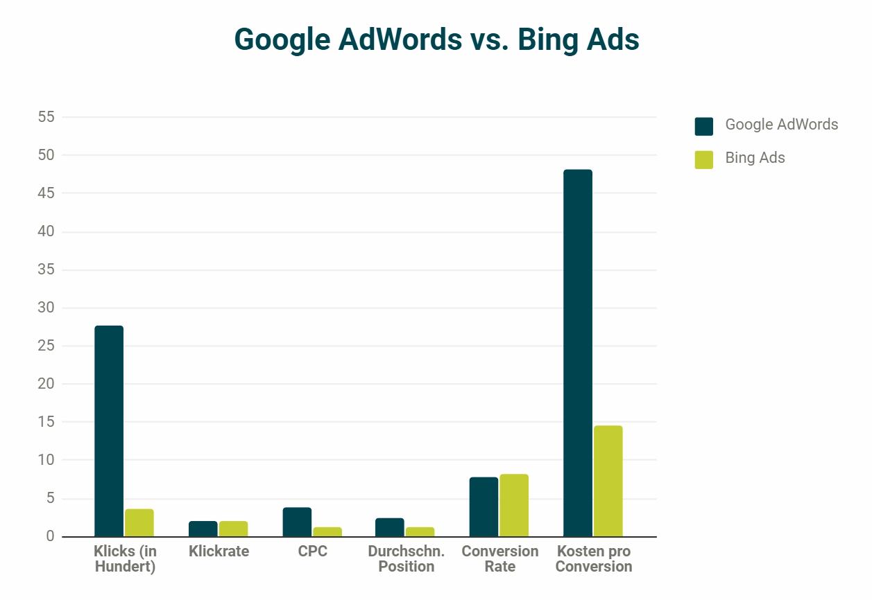 Google AdWords und Bing Ads im Vergleich