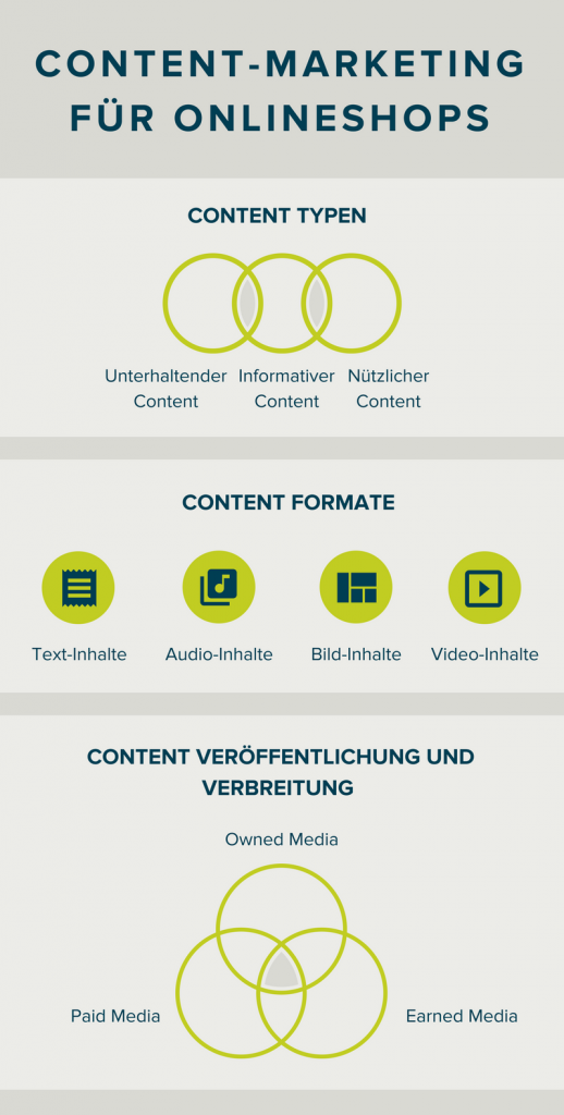 Content-Marketing für Onlineshops