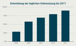 Entwicklung der täglichen Onlinenutzung bis 2017