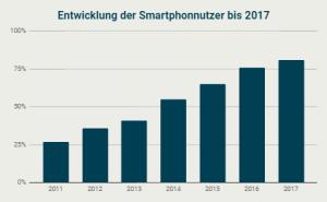 Entwicklung der täglichen Smarthonenutzung bis 2017