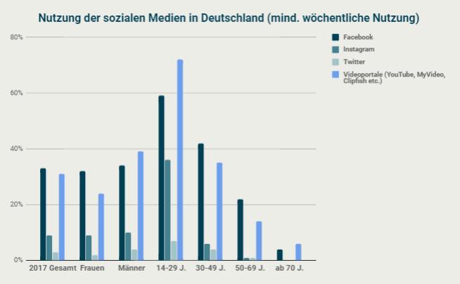 Nutzung der sozialen Medien in Deutschland