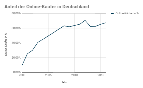 Onlineshopping in Deutschland