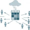Personalisierung von Onlineshops in der Praxis