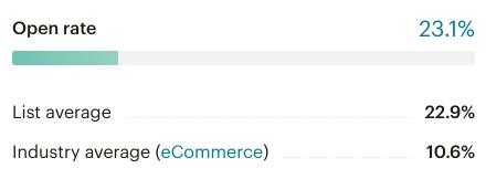 Öffnungsrate in MailChimp