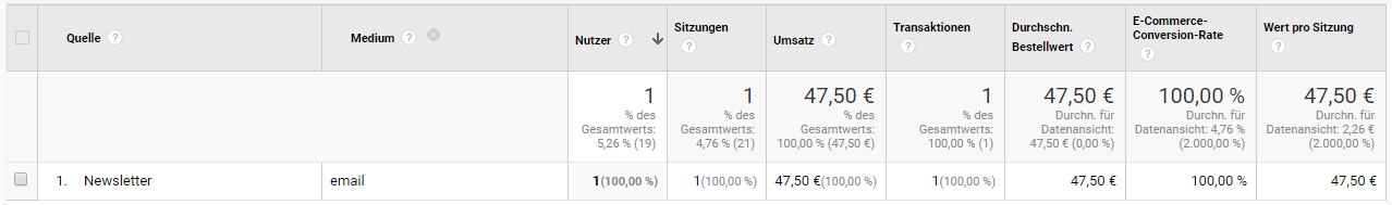 Google Analytics mit Konversionsrate eines Newsletters