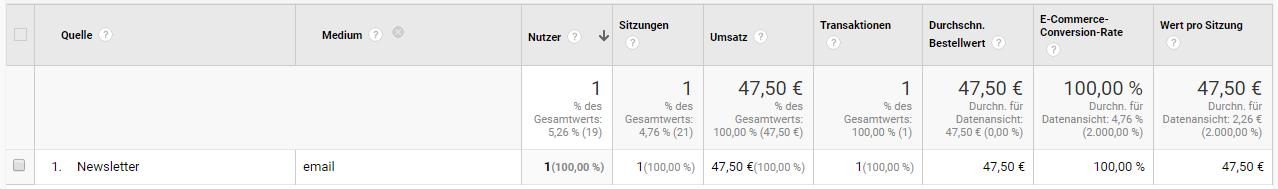 Google Analytics mit Konversionsrate eines Newsletters
