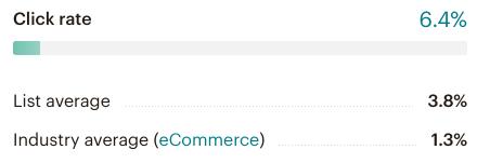 Klickrate in MailChimp