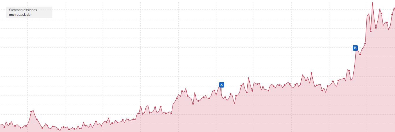 Entwicklung des SISTRIX Sichtbarkeitsindex für den B2B-Onlineshop enviropack.de