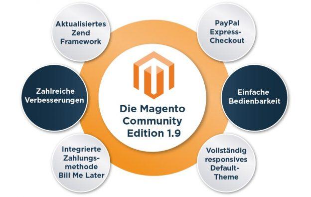 Magento Community Edition   Splendid Internet