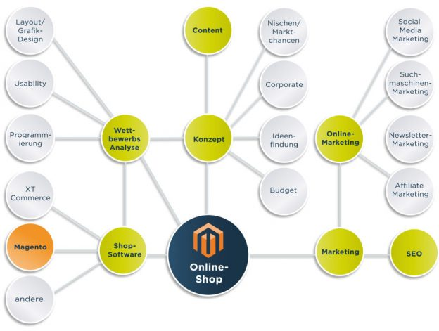 Magento Partner | Splendid Internet