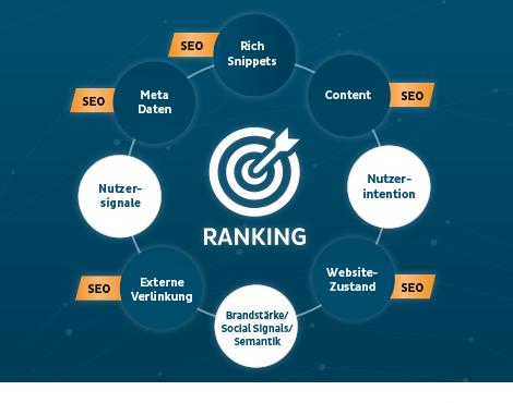 Shopware SEO Rankingfaktoren