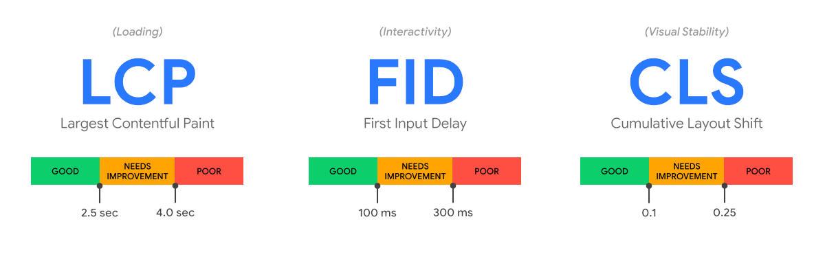 LCP, FID und CLS im Vergleich