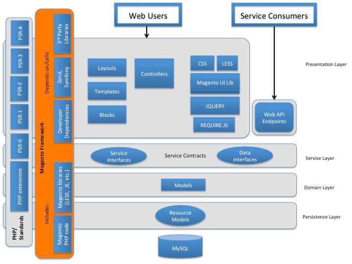 Neue Softwarearchitektur in Magento 2