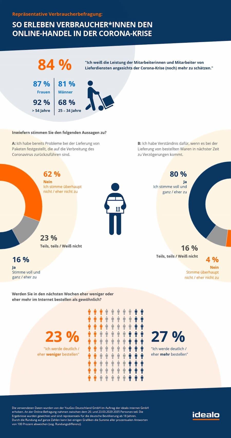 Repräsentative Verbraucherumfrage zu Erfahrungen von Verbrauchern in der Corona-Krise (Quelle: Idealo)