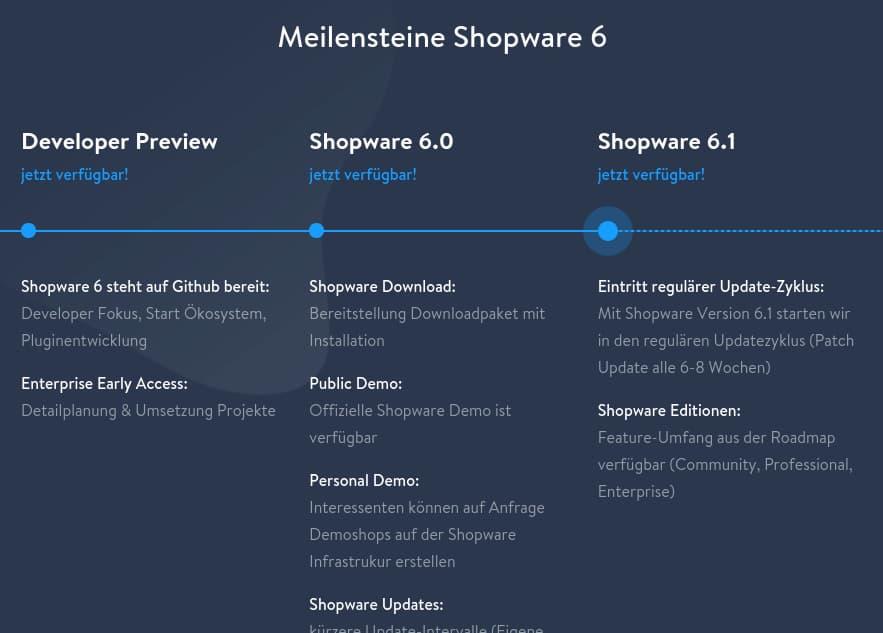 Shopware schreibt Produktgeschichte in eigener Sache: Die bisherigen Shopware 6 Meilensteine.
